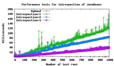 Performance comparison for introspection of JavaBeans