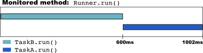 Graphical representation of the profiling results