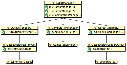 The dependency graph