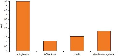 Bar chart of the test results